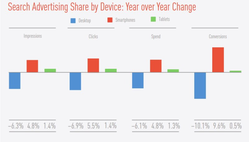 search-share-device-q4-2014